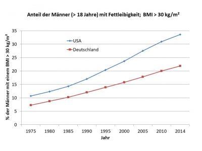 Entwicklung der Fettleibigkeit bei Männern in Deutschland und in den USA