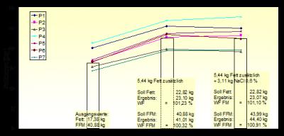 Richtigkeit der Ergebnisse bei der Messung der Körperzusammensetzung mit den XR 36 von Norland