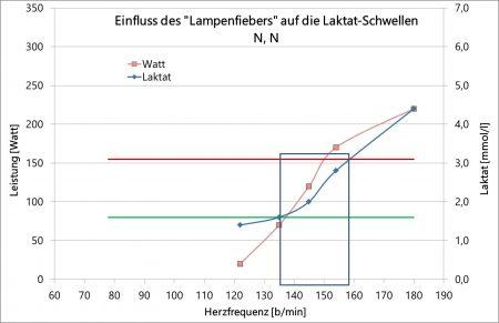"""Laktat-Test unter dem Einfluss von """"Lampenfieber"""""""
